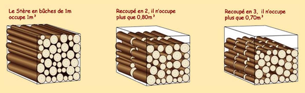 R gle loi pour le bois de chauffage - Comment stocker bois de chauffage ...